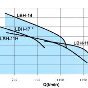 LBH-10HP-2