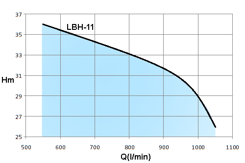 LBH-10HP-(LBH4)