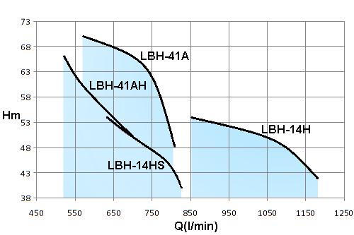 LBH-10HP