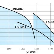 LBH-12.5HP-2