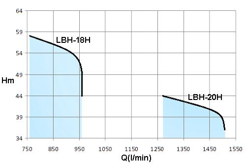 LBH-12.5HP