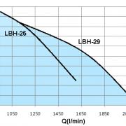 LBH-15HP-2