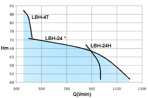 LBH-15HP