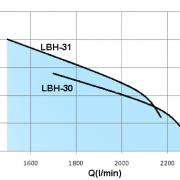 LBH-20HP-2