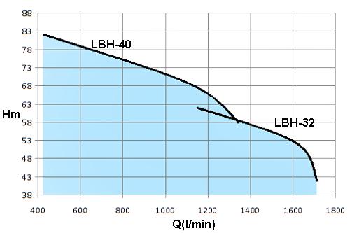 LBH-20HP