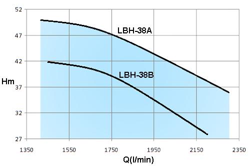 LBH-25HP