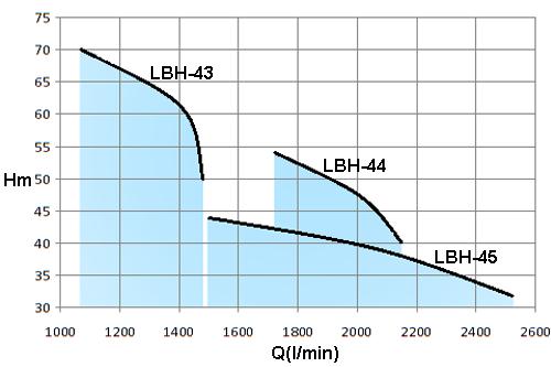 LBH-30HP