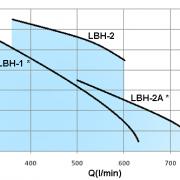 LBH-3HP-(LBH4)
