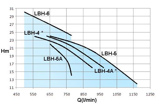 LBH-5HP-(LBH4)