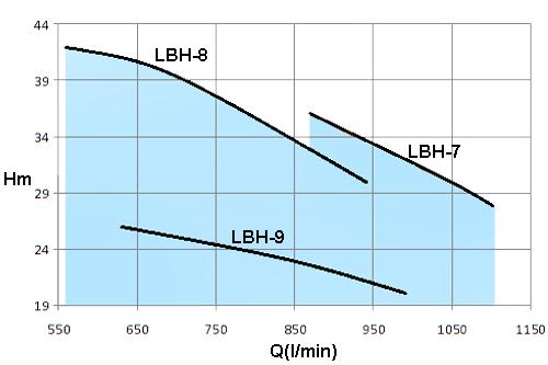 LBH-7.5HP-(LBH4)