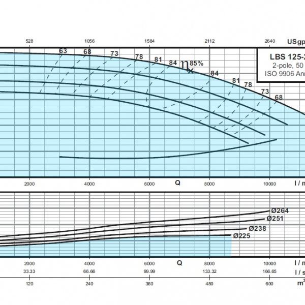 LBS-125-250
