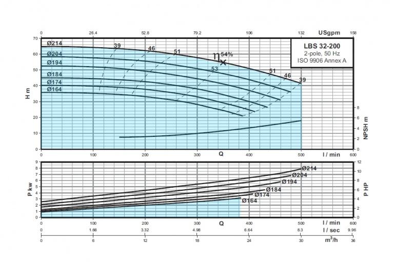LBS-32-200