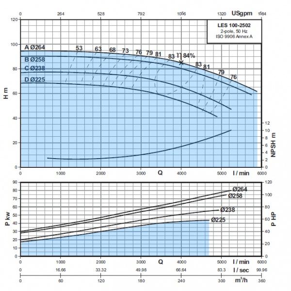 LES-100-2502