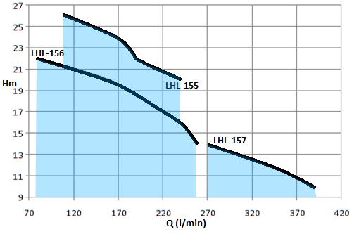 LHL-1.5HP