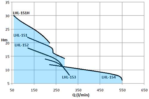 LHL-1HP