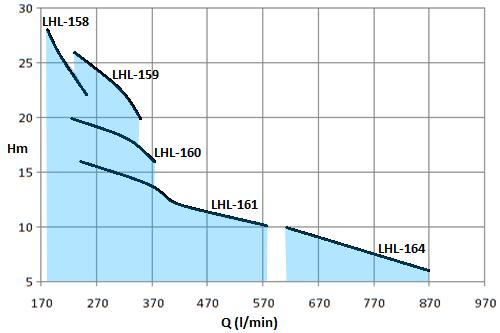 LHL-2HP