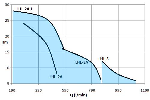 LHL-3HP-2