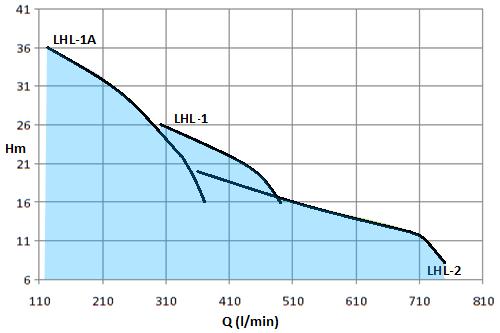 LHL-3HP