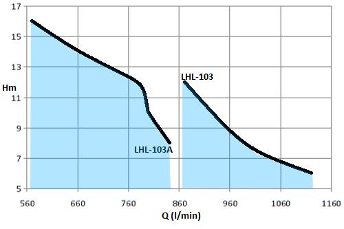 LHL-3HP-4