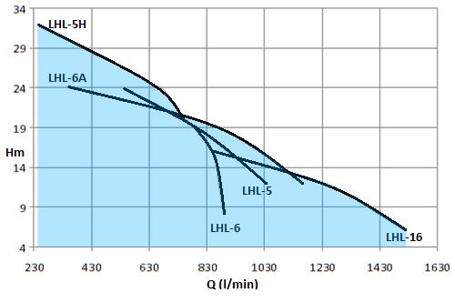 LHL-5HP-2