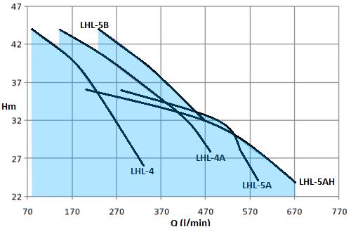 LHL-5HP