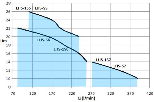 LHS-1.5HP