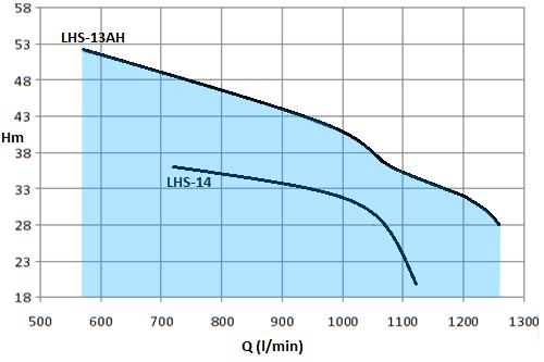 LHS-10HP