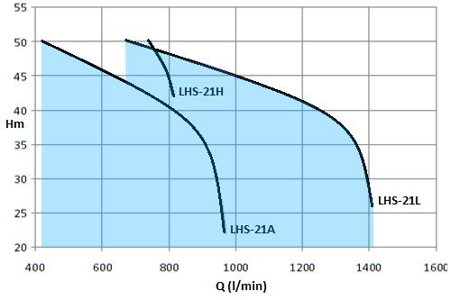 LHS-12.5HP