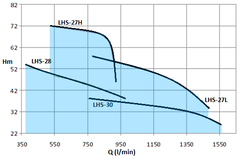LHS-15HP