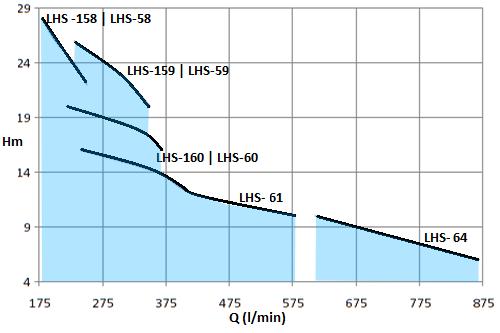 LHS-2HP