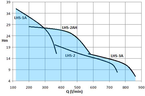 LHS-3HP