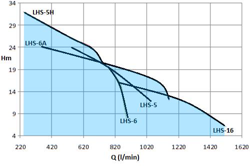 LHS-5HP-2