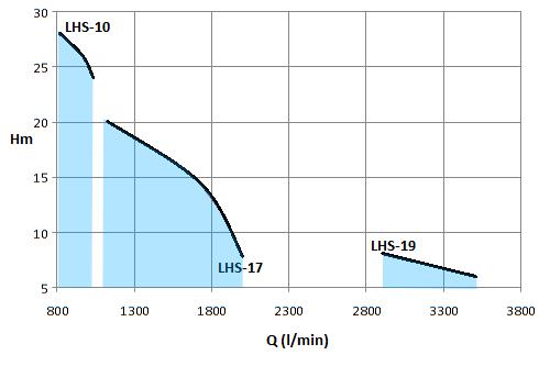 LHS-7.5HP-2