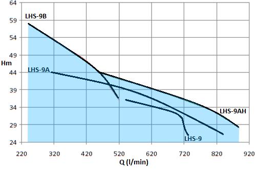 LHS-7.5HP